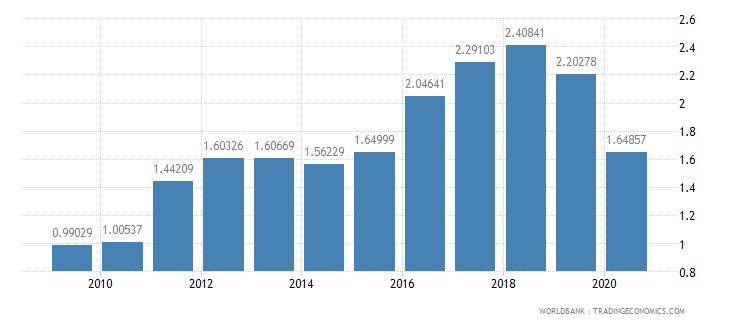 belarus workers remittances and compensation of employees received percent of gdp wb data