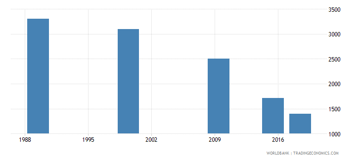 belarus youth illiterate population 15 24 years both sexes number wb data
