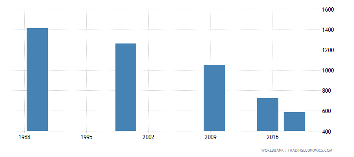 belarus youth illiterate population 15 24 years female number wb data