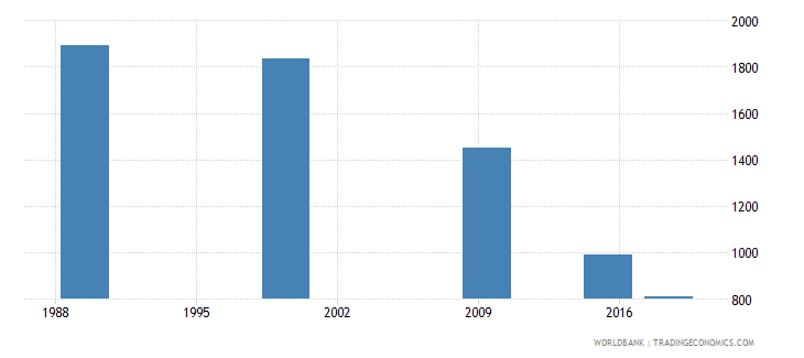 belarus youth illiterate population 15 24 years male number wb data