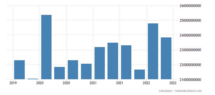 belgium 01_cross border loans from bis reporting banks wb data