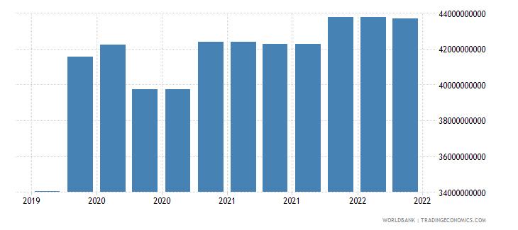 belgium 09_insured export credit exposures berne union wb data