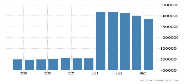 belgium 11_sdr allocation wb data