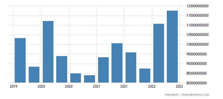 belgium 12_liabilities to bis banks cons  short term wb data