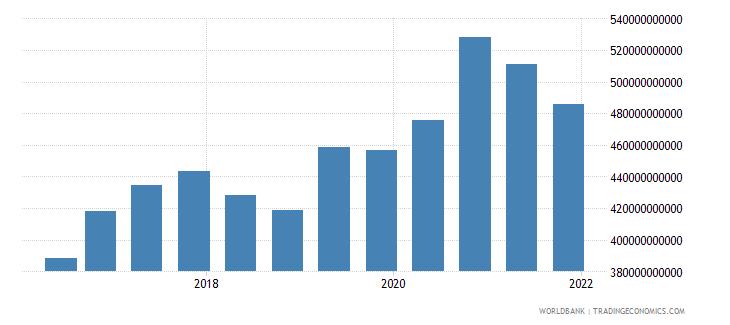 belgium 14_debt securities held by nonresidents wb data