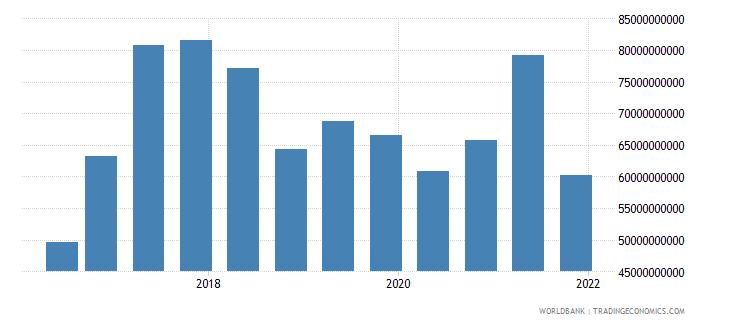 belgium 15_debt securities held by nonresidents total short term wb data