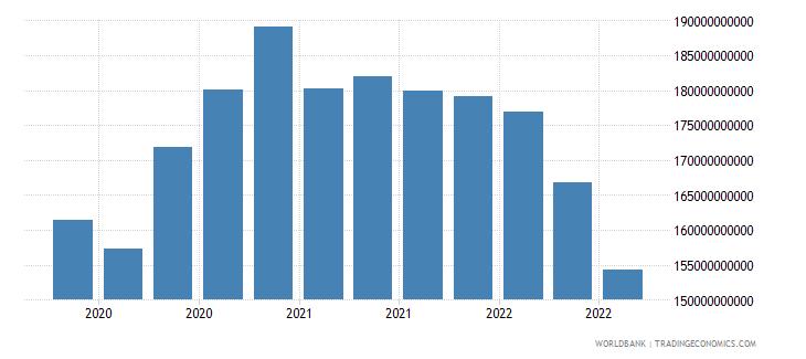 belgium 16_international debt securities all maturities wb data