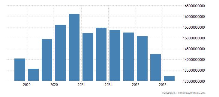 belgium 17_international debt securities nonbanks wb data