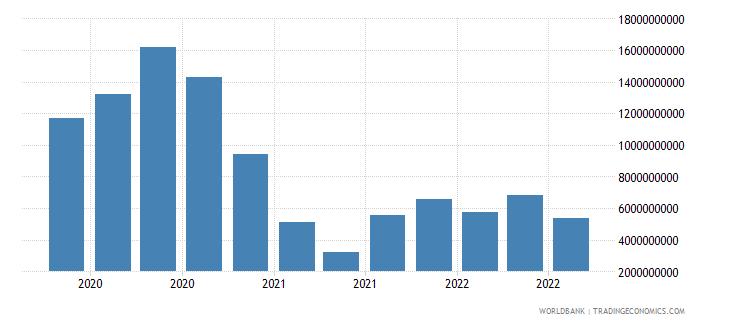 belgium 18_international debt securities short term wb data