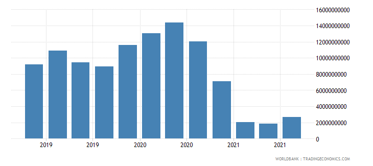 belgium 19_intnl debt securities nonbanks short term wb data