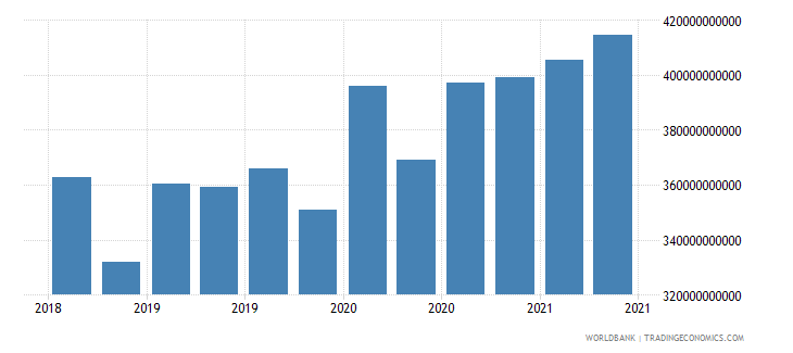 belgium 22_liabilities to bis banks locational total wb data
