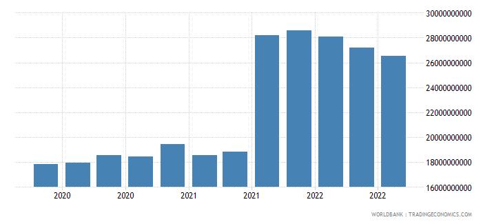 belgium 24_international reserves excluding gold wb data