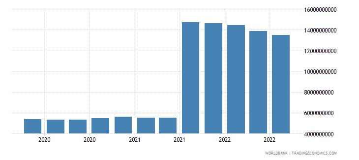 belgium 25_sdr holdings wb data