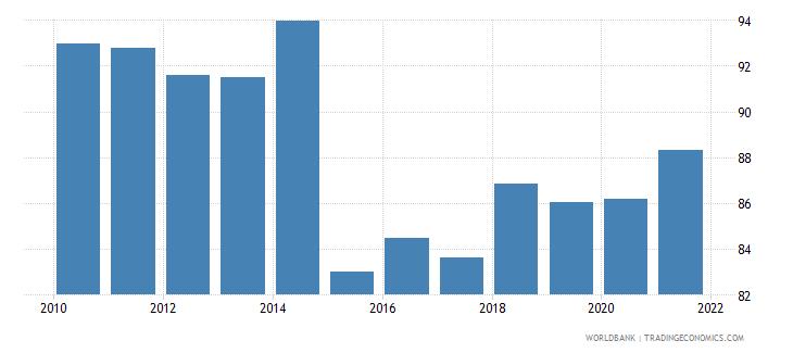 belgium 5 bank asset concentration wb data