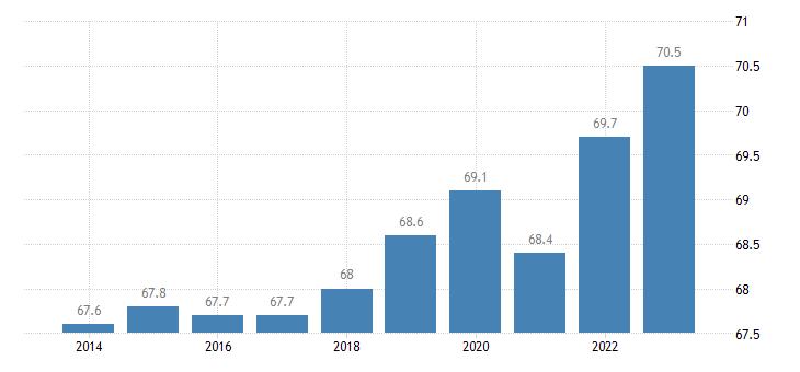 belgium activity rate eurostat data
