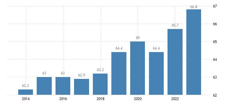 belgium activity rate females eurostat data