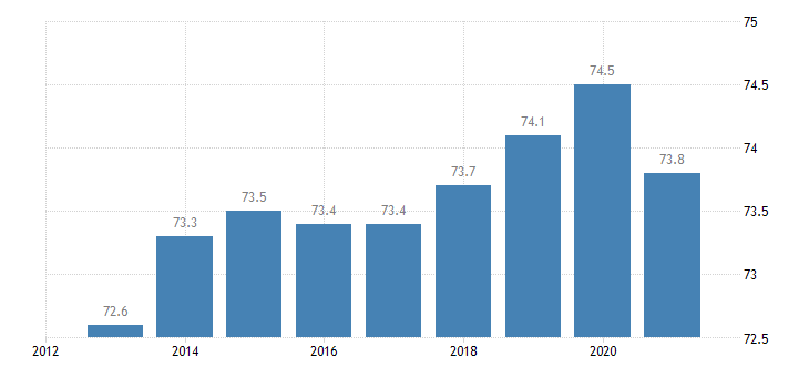 belgium activity rate from 20 to 64 years eurostat data