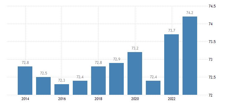 belgium activity rate males eurostat data