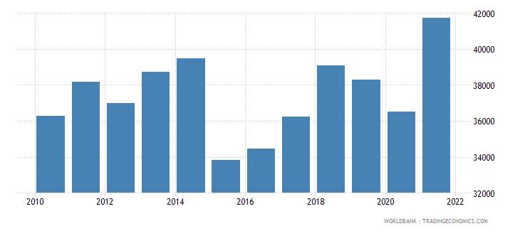 belgium adjusted net national income per capita current us$ wb data