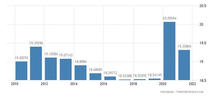 belgium adjusted savings consumption of fixed capital percent of gni wb data