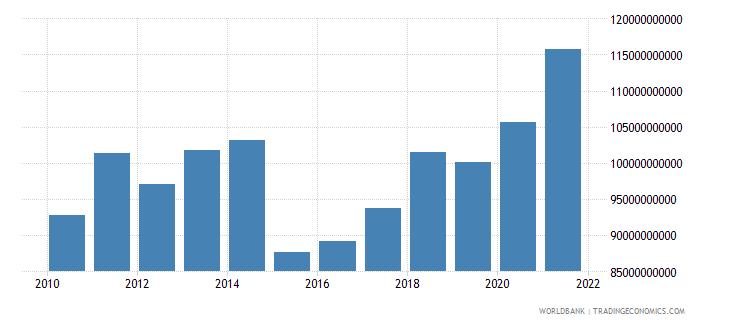 belgium adjusted savings consumption of fixed capital us dollar wb data