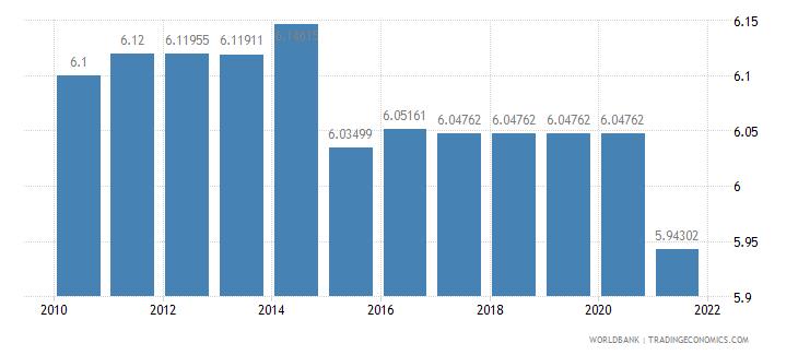 belgium adjusted savings education expenditure percent of gni wb data