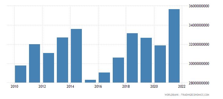 belgium adjusted savings education expenditure us dollar wb data