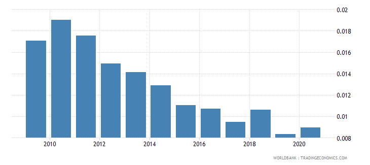 belgium adjusted savings natural resources depletion percent of gni wb data