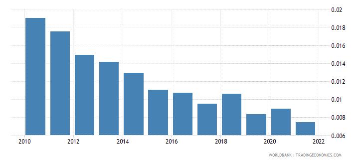 belgium adjusted savings net forest depletion percent of gni wb data