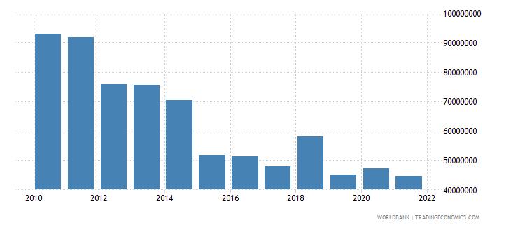belgium adjusted savings net forest depletion us dollar wb data