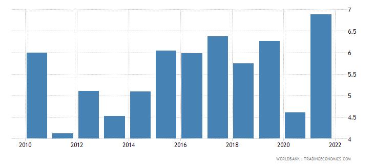 belgium adjusted savings net national savings percent of gni wb data