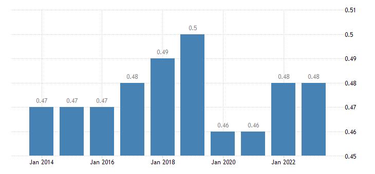 belgium aggregate replacement ratio eurostat data