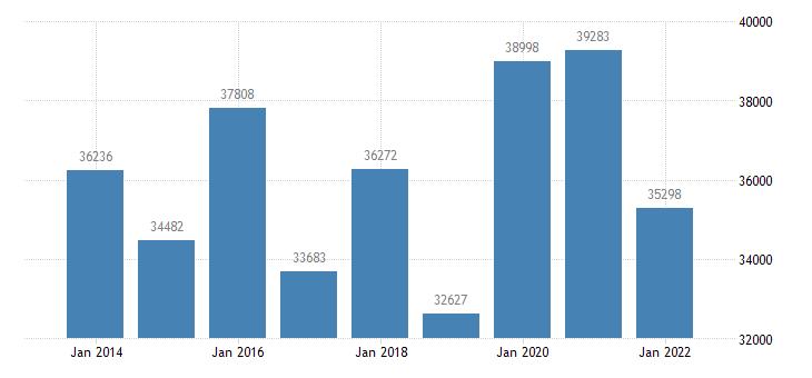 belgium agricultural factor income per annual work unit awu eurostat data