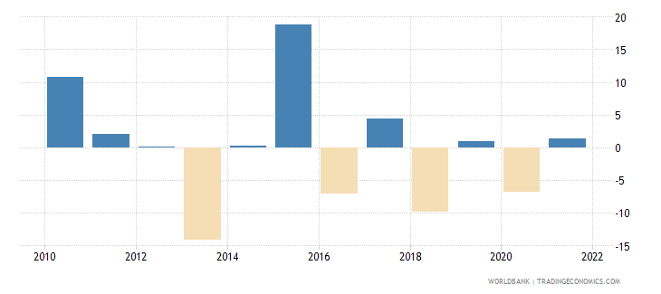 belgium agriculture value added annual percent growth wb data