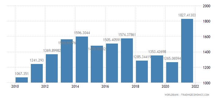 belgium air transport freight million ton km wb data