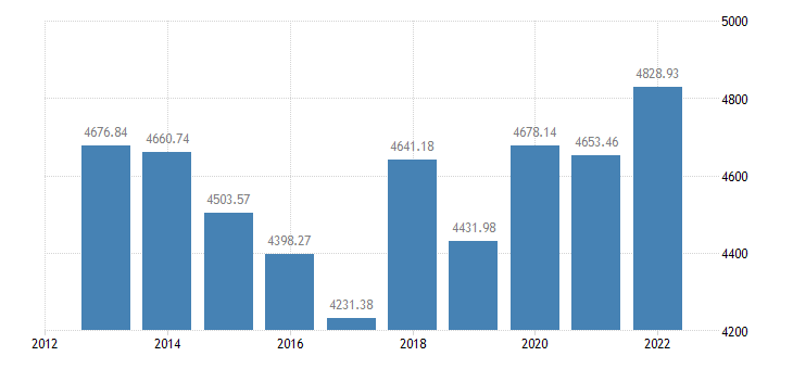 belgium animal output production value at producer price eurostat data