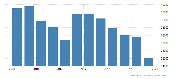 belgium armed forces personnel total wb data