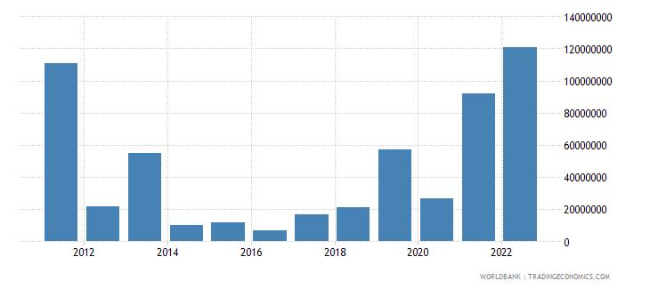 belgium arms exports constant 1990 us dollar wb data