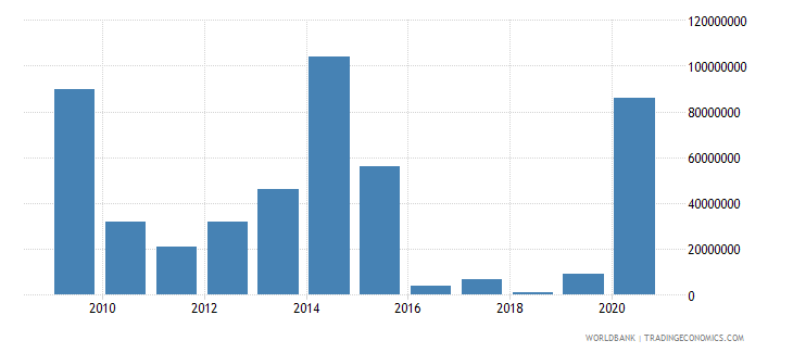 belgium arms imports constant 1990 us dollar wb data