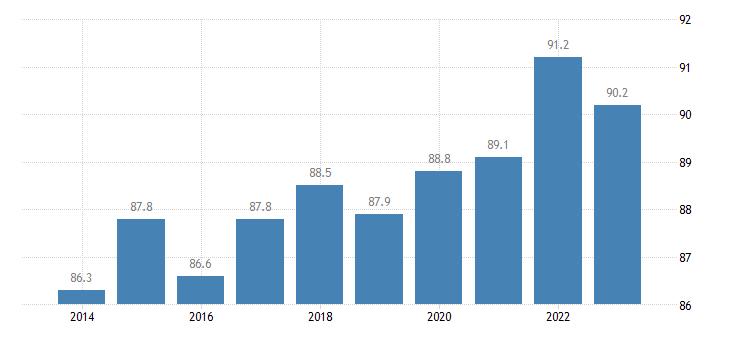 belgium at least upper secondary educational attainment age group 20 24 females eurostat data