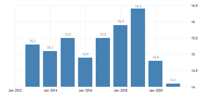 belgium at risk of poverty rate eurostat data