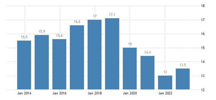 belgium at risk of poverty rate females eurostat data