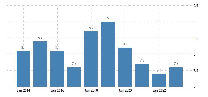belgium at risk of poverty rate owner eurostat data