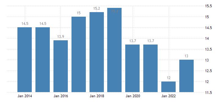 belgium at risk of poverty rate population eurostat data