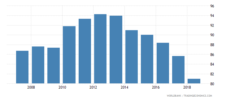 belgium atms per 100000 adults gfd wb data