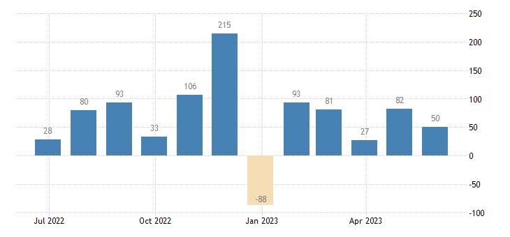 belgium balance of payments capital account eurostat data