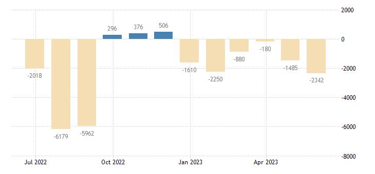belgium balance of payments current account eurostat data