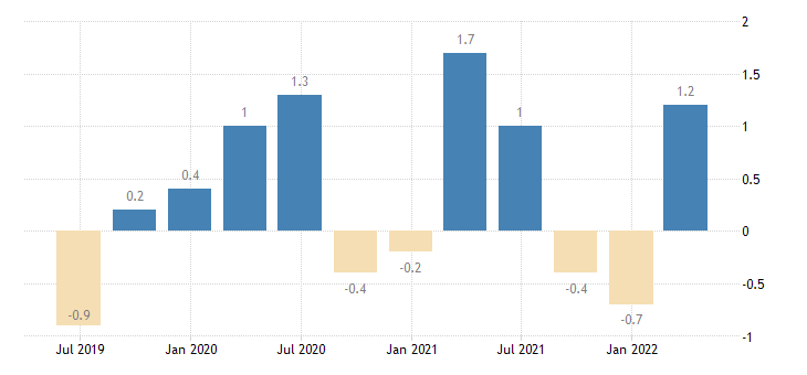 belgium balance of payments current account on services eurostat data