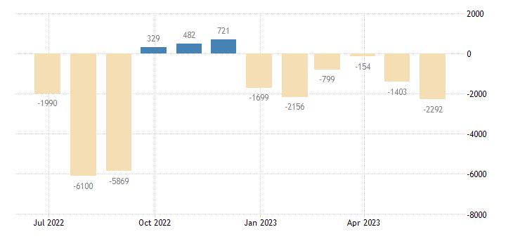 belgium balance of payments current capital account eurostat data