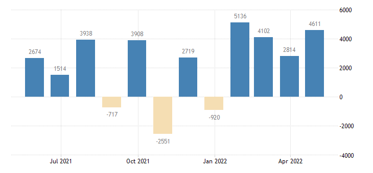 belgium balance of payments financial account on direct investment eurostat data